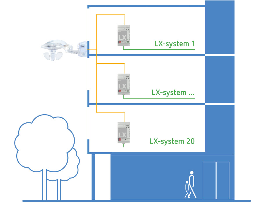 Perfect For Apartment Blocks: Modular Weather Sensors For LUXORliving Smart Home Systems